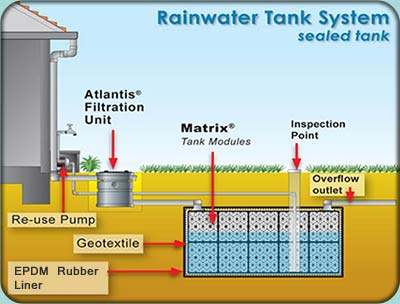 rainwater harvesting essay in wikipedia